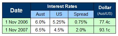 Interest rate spread