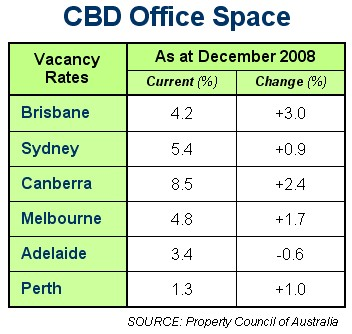 CBD Vacancies