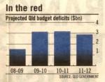 Qeensland Debt