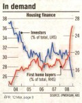 Surge in 1st Home-Buyer Activity