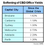 Office Yields