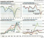 Decoupling from the US