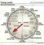 Economic Clock