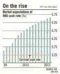 Rate Rises