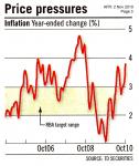 Price Pressures
