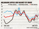 Melbourne CBD Office Vacancies