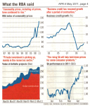 RBA Explains Australia's Economic Position