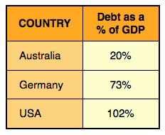 Compare these Debt Levels
