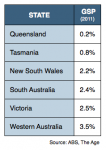 GPS Figures show the true Growth on a state-by-state basis
