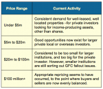 Commercial Property Demend by Price Range
