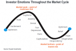 "The ""Emotional Cycle"" suggests an upturn in activity"
