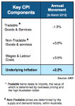Key Components are distorting the CPI