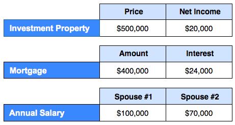 Couples-Loans