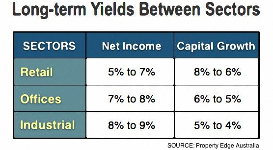 Overall Property Yields